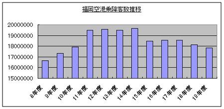 福岡空港グラフ