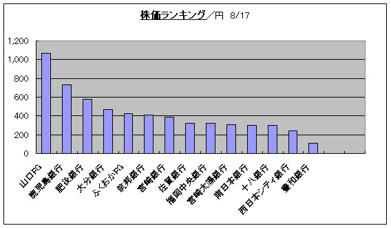 シティ 銀行 株価 西日本