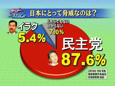 日本に脅威!民主党