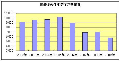 長崎県の経済状況