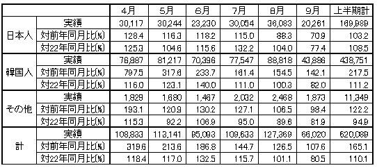 9月の日韓旅客定期航路