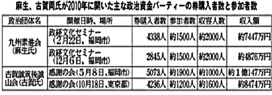麻生太郎元首相と古賀誠議員のパー券資料