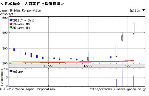 <日本橋梁 3営業日で株価倍増>