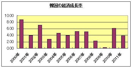 韓国の経済成長率