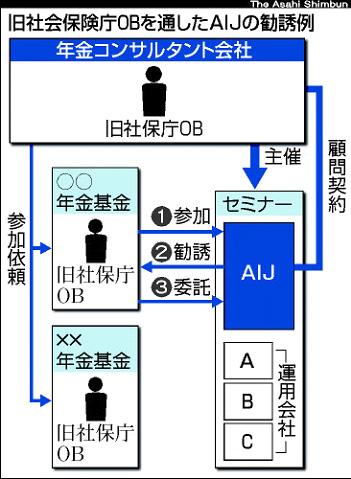 社保庁OB会社と顧問契約 人脈を通じ営業した構図と記事(朝日新聞)