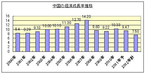 中国の経済事情