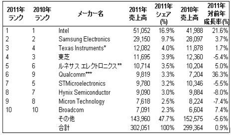 世界半導体メーカー ランキング・トップ10
