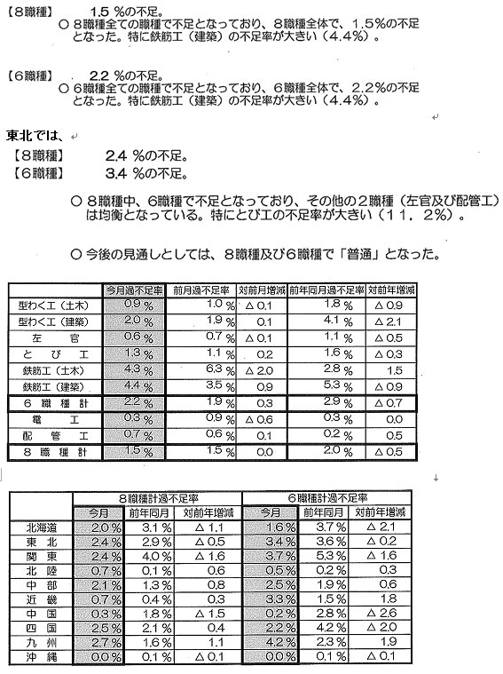 10月の建設労働者の需給調査結果