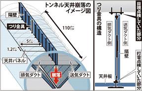 笹子トンネル天井大崩落事故