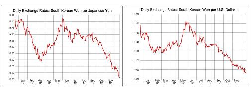 <ウォン高:左は対円、右は対ドル/過去1年間の推移>