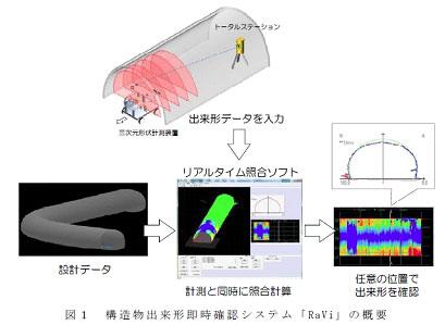 トンネルの出来形即時確認システム「Ravi」開発