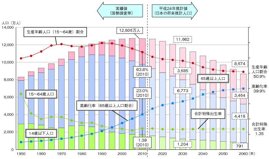日本の市町村の人口推移