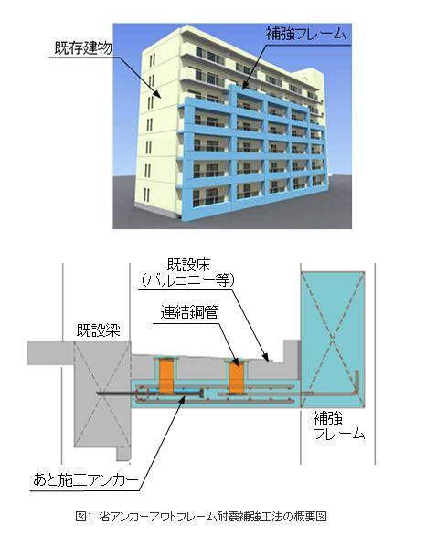 奥村組/跳出床ビル用「耐震補強・省アンカーアウトフレーム工法」開発