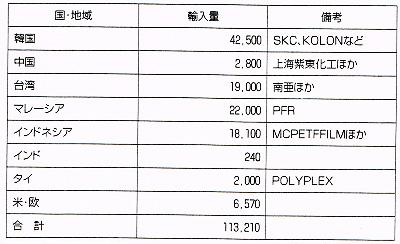 <日本のPETフィルム輸入国> 単位:トン、2010年分