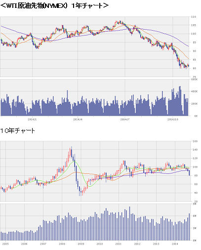 9月の消費者物価指数と日銀  原油大幅安