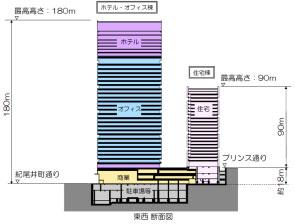 東京ガーデンテラス