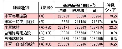 (防衛省・自衛隊websiteのデータから作成)