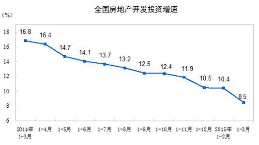 中国の不動産投資 減少の一途