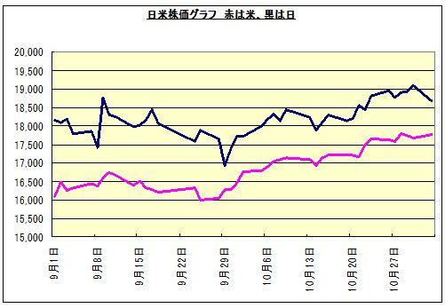 ピンクはNYダウでUS$、黒は日本で円。