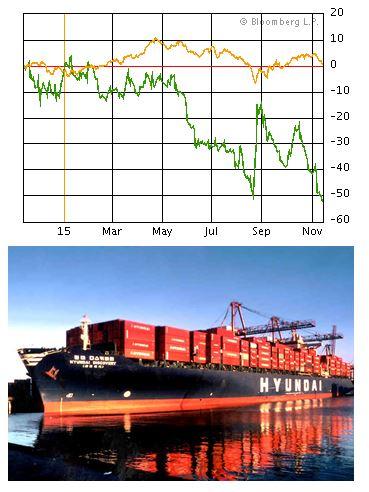 <株価、橙色はKOSPI指数Y、緑色は現在商船>