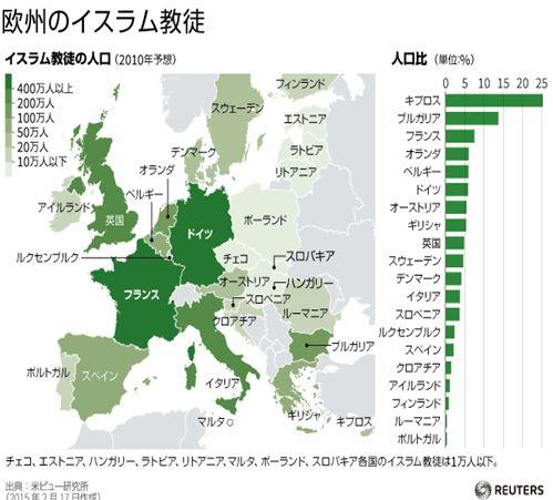 欧州のイスラム教徒