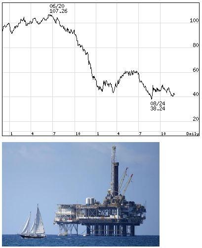 <WTI原油先物価格2年推移>