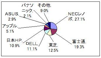 <2014年国内パソコン出荷シェア/MM総研>