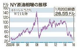 原油価格の今後の下げ要因と上げ要因