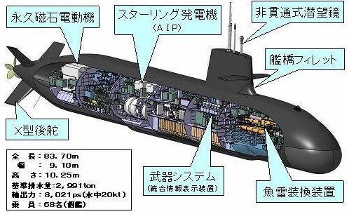 オーストラリアの潜水艦発