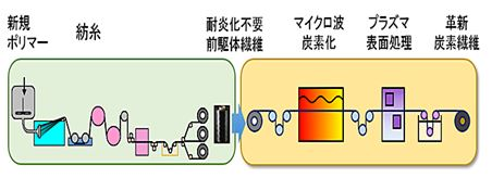 炭素繊維 従来の10倍の生産効率技術開発