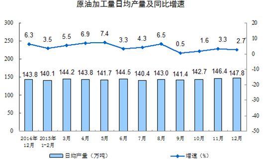 <中国の鉱工業製品付加価値成長率月別推移>