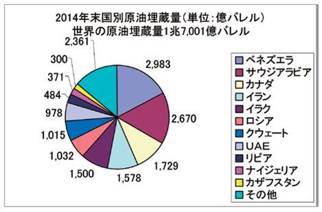BP統計2015年6月資料