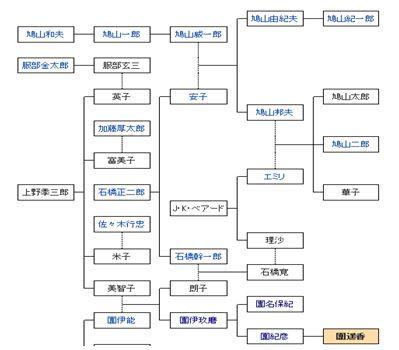 鳩山家系図