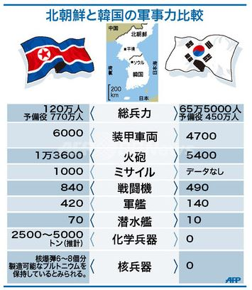 <AFPによる南北朝鮮の軍事比較>