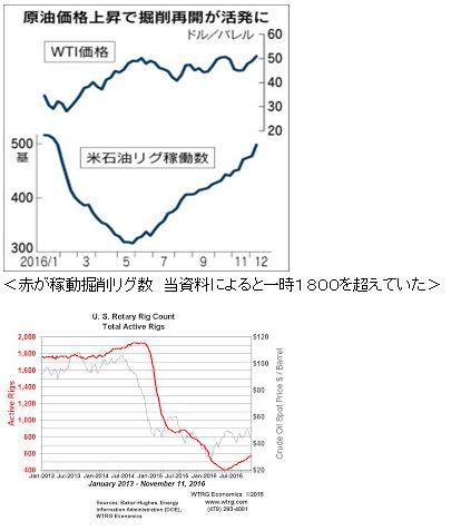<赤が稼動掘削リグ数 当資料によると一時1800を超えていた>