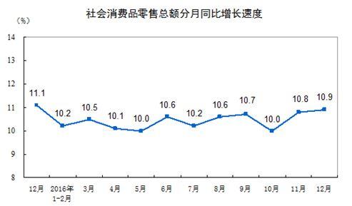 <中国の消費推移>