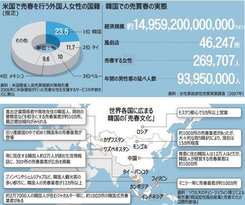 2007年版韓国人売春婦の数