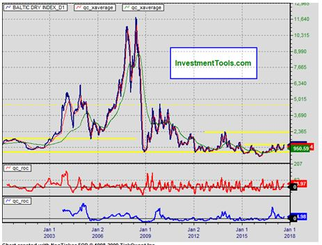 <バルチック海運価格指数10年チャート>世界の海運価格の指標