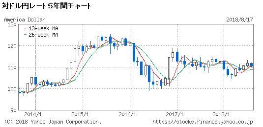 対ドル円レート5年間チャート